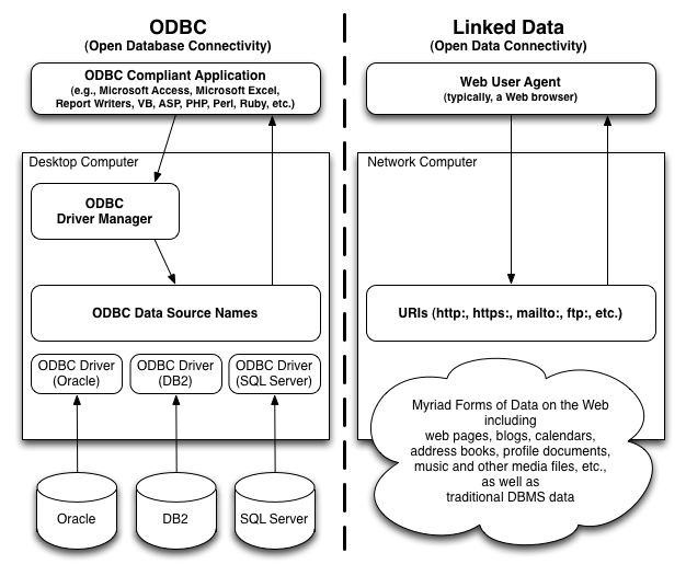 Linked Data and Open Database Connectivity are parallel technologies