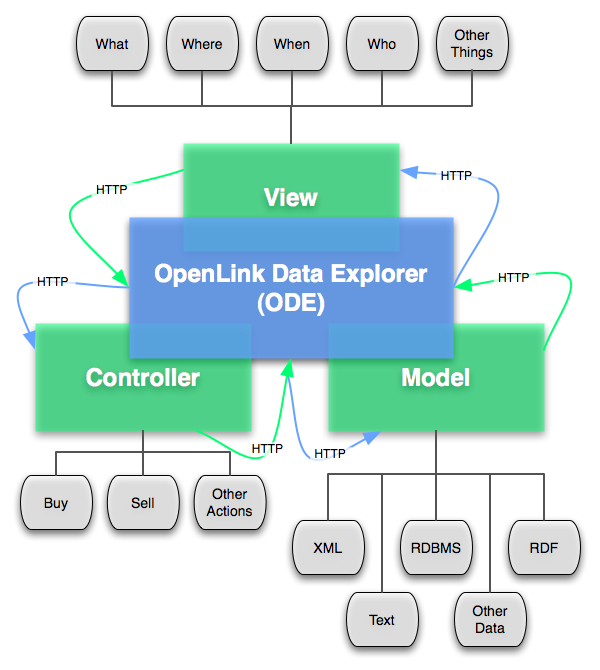 OpenLink Data Explorer Architecture graphic